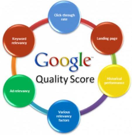Điểm chất lượng Google Adwords như nào