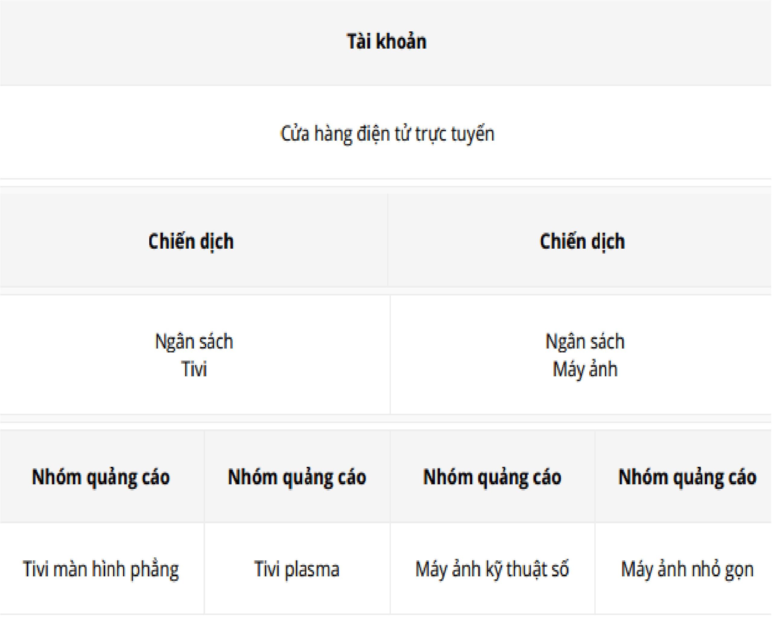 Quản lý chiến dịch và nhóm quảng cáo trong Google Adwords