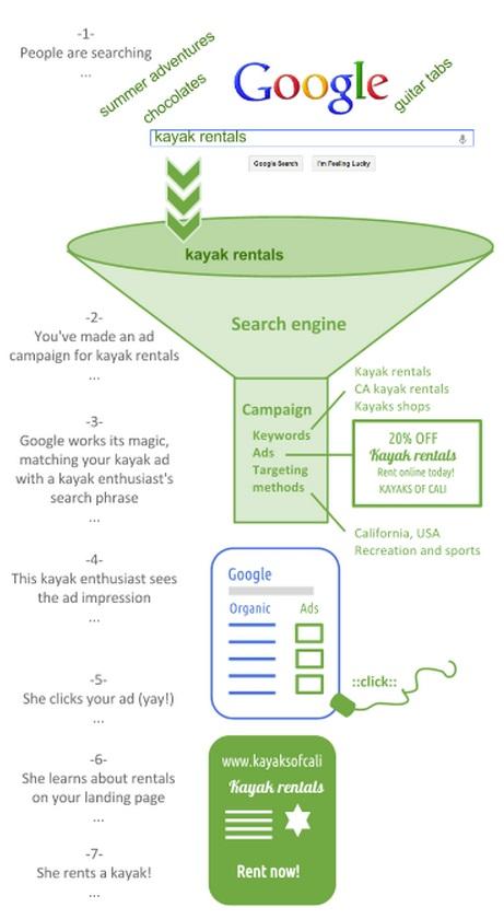 Tạo từ vựng quảng cáo trực tuyến của bạn