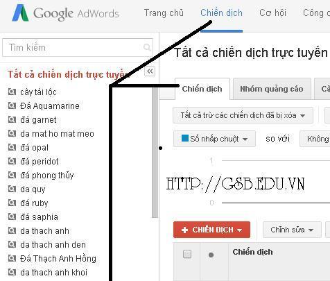 Chiến dịch Google Adwords là gì ?